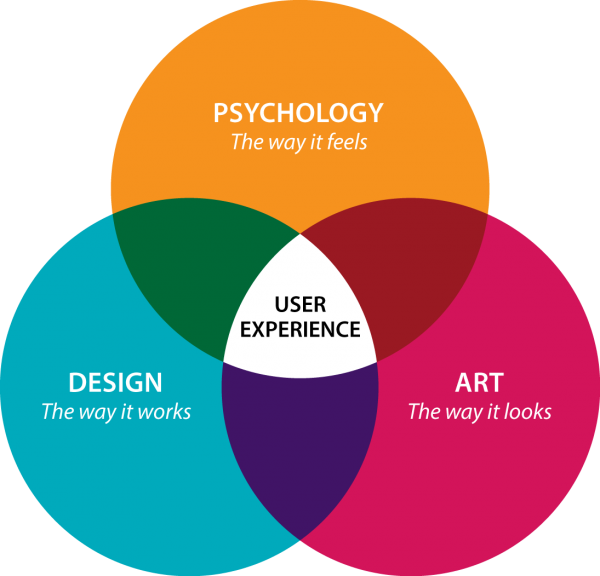 Design + Art + Psychology = UX Design