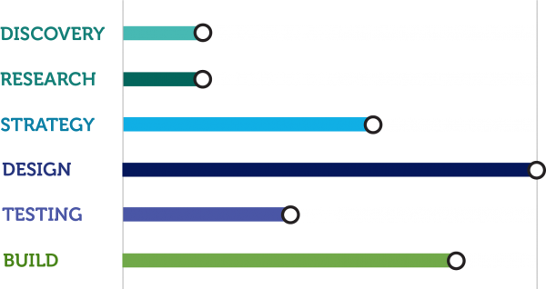 Chart showing degrees of focus for different phases of the Grow package.