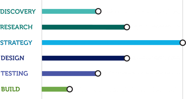 Chart showing degrees of focus for different phases of the Invent package.