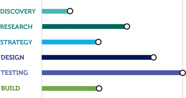 Chart showing degrees of focus for different phases of the Transform package.